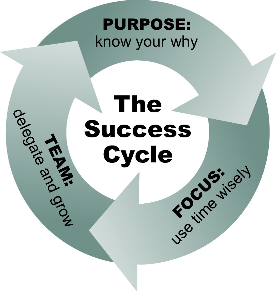 Christian business success cycl